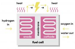 diagramme de pile à combustible